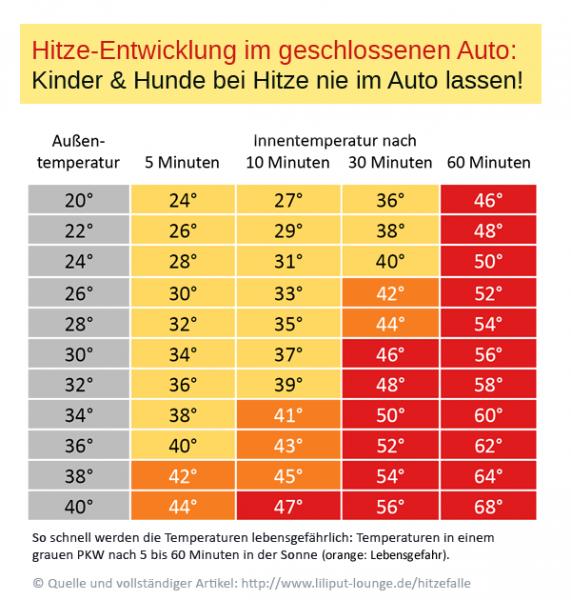 Hitzeentwicklung im geschlossenen PKW nach A. Grundstein